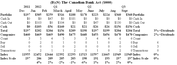 The Canadian Bank Act - Cash Flow