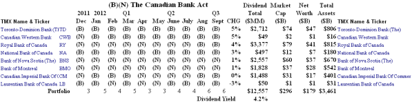The Canadian Bank Act - Portfolio