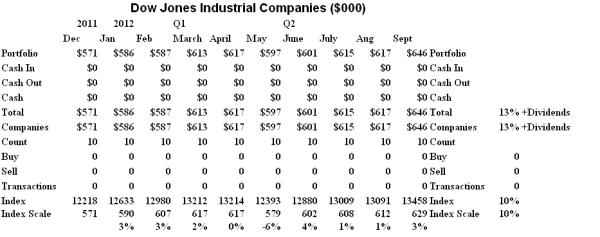 The Dow Jones Industrial Companies - Cash Flow Summary