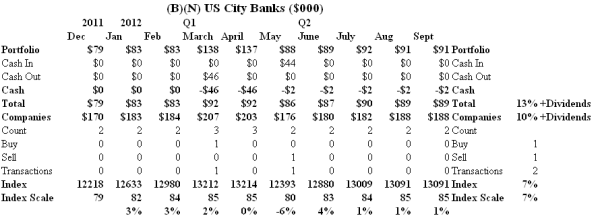 The US City Banks - Cash Flow