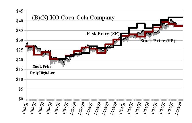 The Nash Equilibrium Its Stock Price Riskwerk