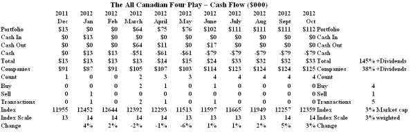 The All Canadian Four Play - Cash Flow Summary