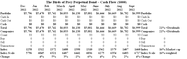 The Birds of Prey Perpetual Bond - Cash Flow