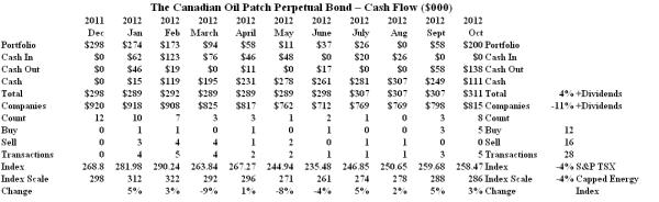 The Canadian Oil Patch Perpetual Bond - Cash Flow