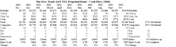 The Free Trade S&P TSX Perpetual Bond - Cash Flow