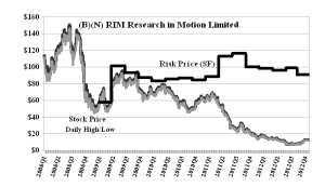 (B)(N) RIM Research In Motion Limited
