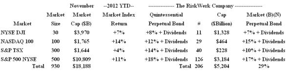 Investor Angst 2012