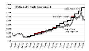 (B)(N) AAPL Apple Incorporated
