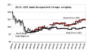 (B)(N) AIM Aimia Incorporated