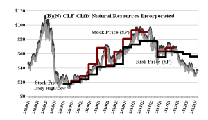 (B)(N) CLF Cliffs Natural Resources Incorporated