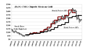 (B)(N) CMG Chipotle Mexican Grill