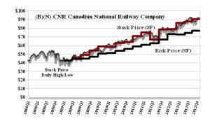 (B)(N) CNR Canaidan National Railway Company - December 2012