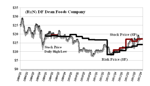 (B)(N) DF Dean Foods Company