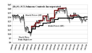 (B)(N) JCI Johnson Controls Incorporated