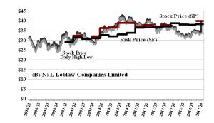 (B)(N) L Loblaw Companies Limited