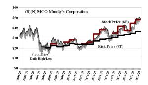 (B)(N) MCO Moody's Corporation