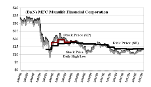 (B)(N) MFC Manulife Financial Corporation