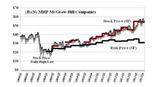 (B)(N) MHP McGraw-Hill Companies
