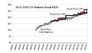 (B)(N) PMZ-UN Primaris Retail REIT