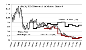 (B)(N) RIM Research In Motion Limited - Gambler's  Ruin