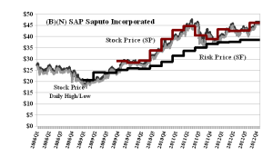 (B)(N) SAP Saputo Incorporated