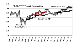 (B)(N) TGT Target Corporation