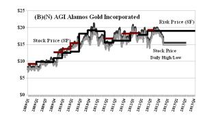 (B)(N) AGI Alamos Gold Incorporated