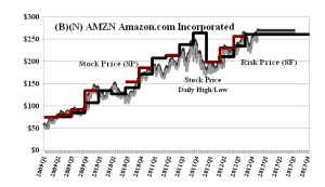 (B)(N) AMZN Amazon Incorporated