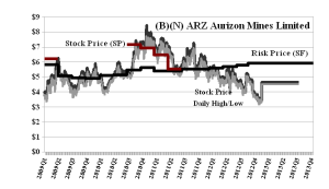 (B)(N) ARZ Aurizon Mines Limited