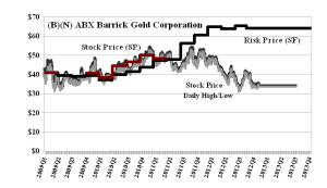 (B)(N) Barrick Gold Corporation
