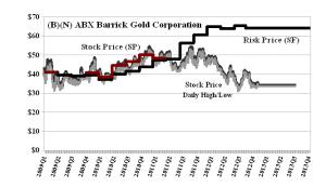 (B)(N) Barrick Gold Corporation