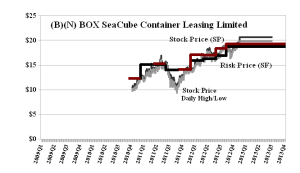 (B)(N) BOX SeaCube Container Leasing Limited