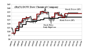 (B)(N) DOW Dow Chemical Company