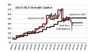 (B)(N) HLF Herbalife Limited