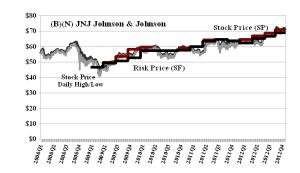 (B)(N) JNJ Johnson & Johnson