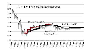 (B)(N) LM Legg Mason Incorporated