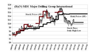(B)(N) MDI Major Drilling Group International