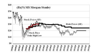(B)(N) MS Morgan Stanley