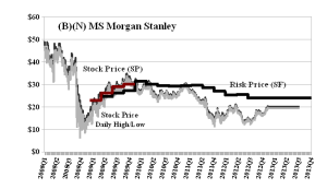 (B)(N) MS Morgan Stanley