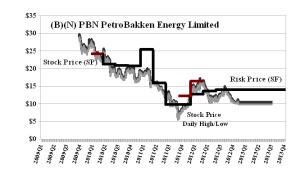 (B)(N) PBN PetroBakken Energy Limited