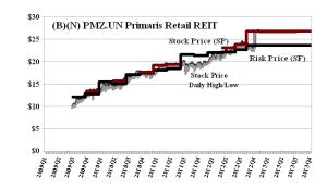 (B)(N) PMZ-UN Primaris Retail REIT - January 17 2013