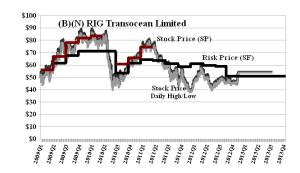 (B)(N) RIG Transocean Limited
