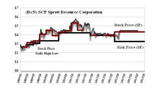 (B)(N) SPC Sprott Resource Corporation