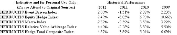 HFRU Index Summary - The New Voodoo File