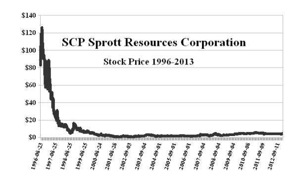 SCP Sprott Resource Corporation - Stock Price