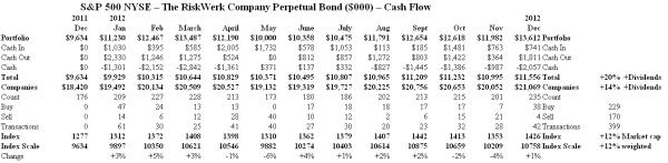 S&P 500 NYSE - Cash Flow