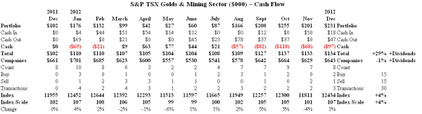 S&P TSX Golds & Mining Sector - Cash Flow