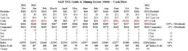 S&P TSX Golds & Mining Sector - Cash Flow