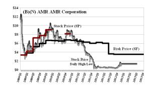 (B)(N) AMR AMR Corporation