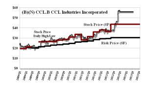 (B)(N) CCL-B CCL Industries Incorporated